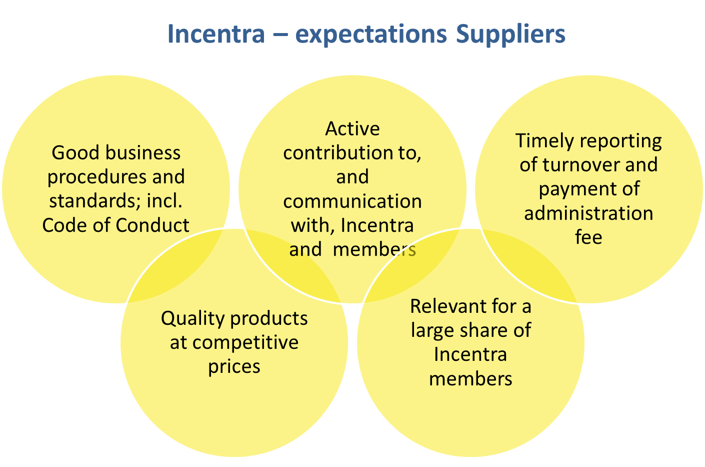 Suppliers Incentra