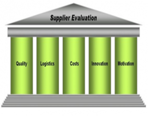 Supplier Evaluation